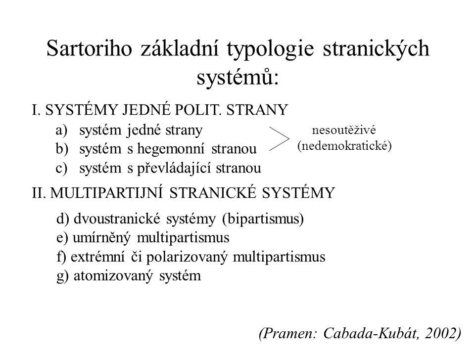Sartoriho základní typologie stranických systémů: