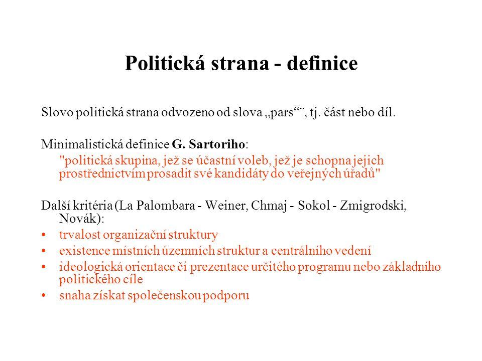 Politická strana - definice