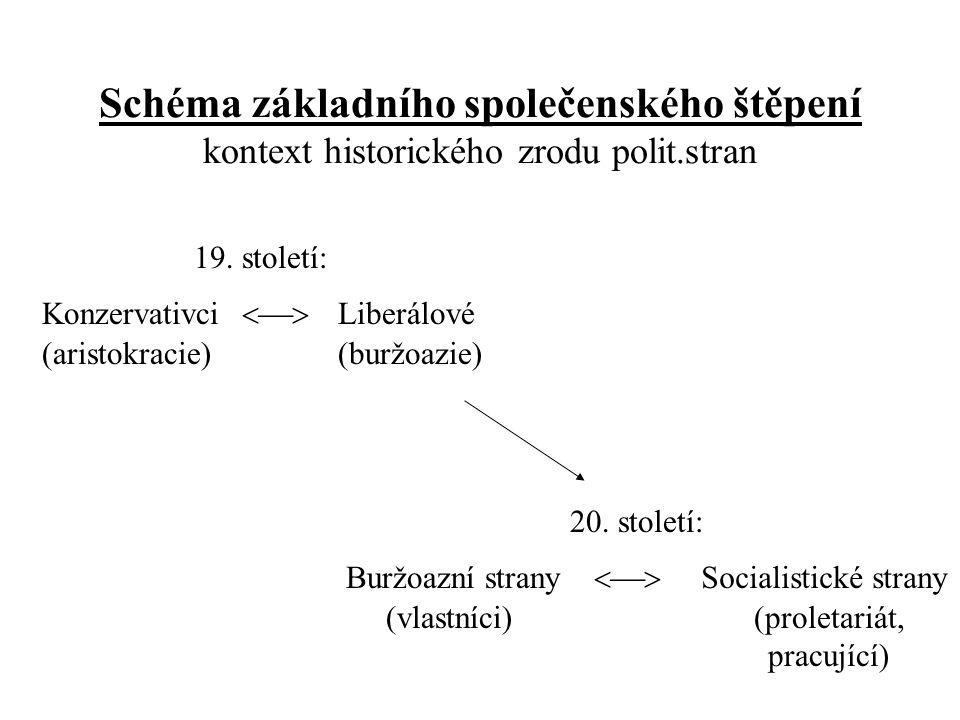 Schéma základního společenského štěpení kontext historického zrodu polit.stran