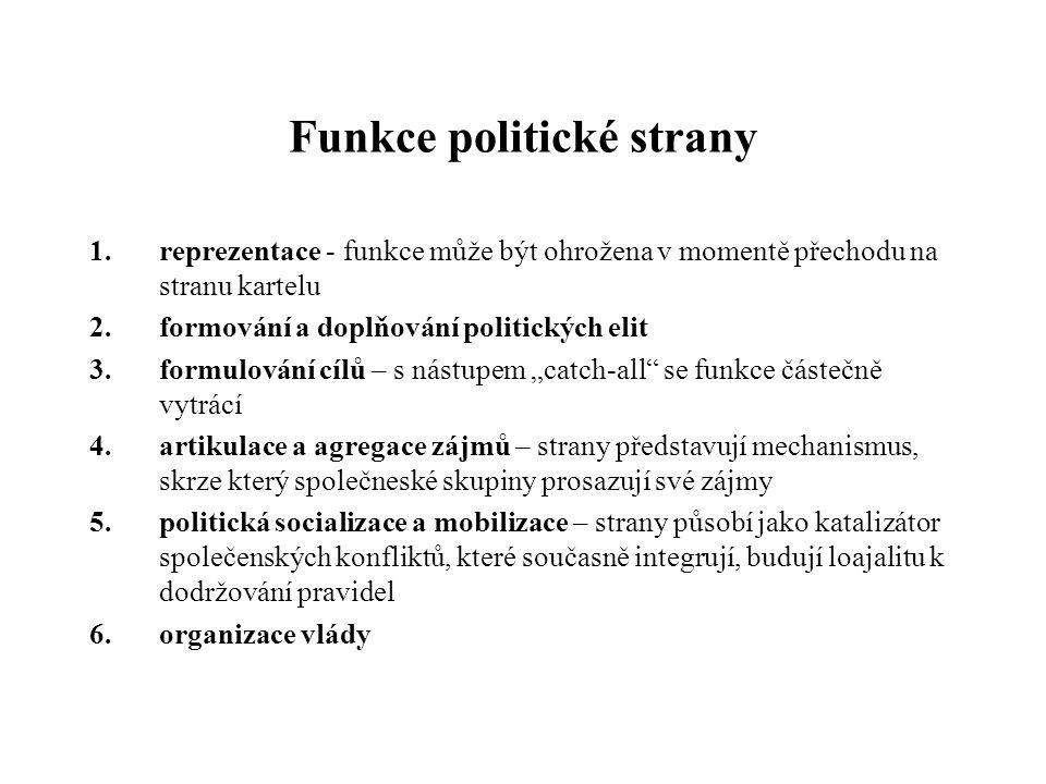 Funkce politické strany