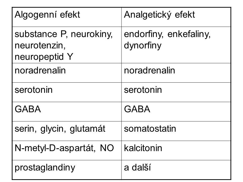 Algogenní efekt Analgetický efekt. substance P, neurokiny, neurotenzin, neuropeptid Y. endorfiny, enkefaliny, dynorfiny.
