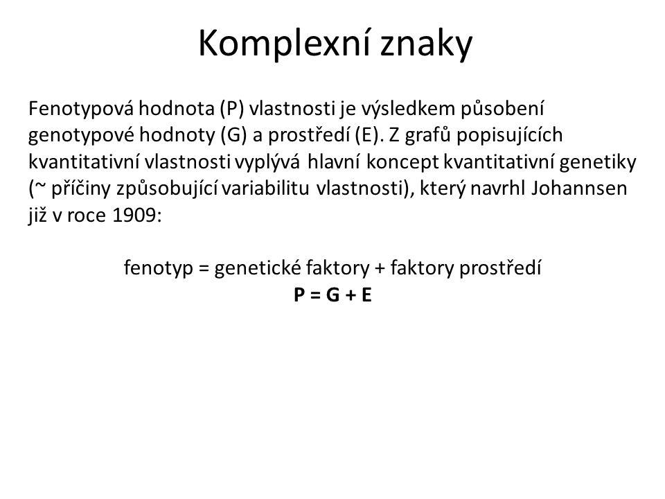 fenotyp = genetické faktory + faktory prostředí