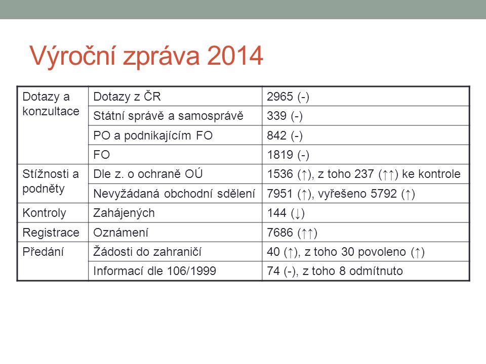Výroční zpráva 2014 Dotazy a konzultace Dotazy z ČR 2965 (-)
