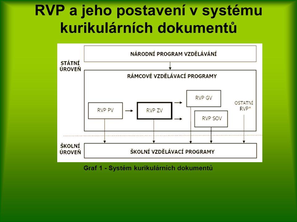 RVP a jeho postavení v systému kurikulárních dokumentů