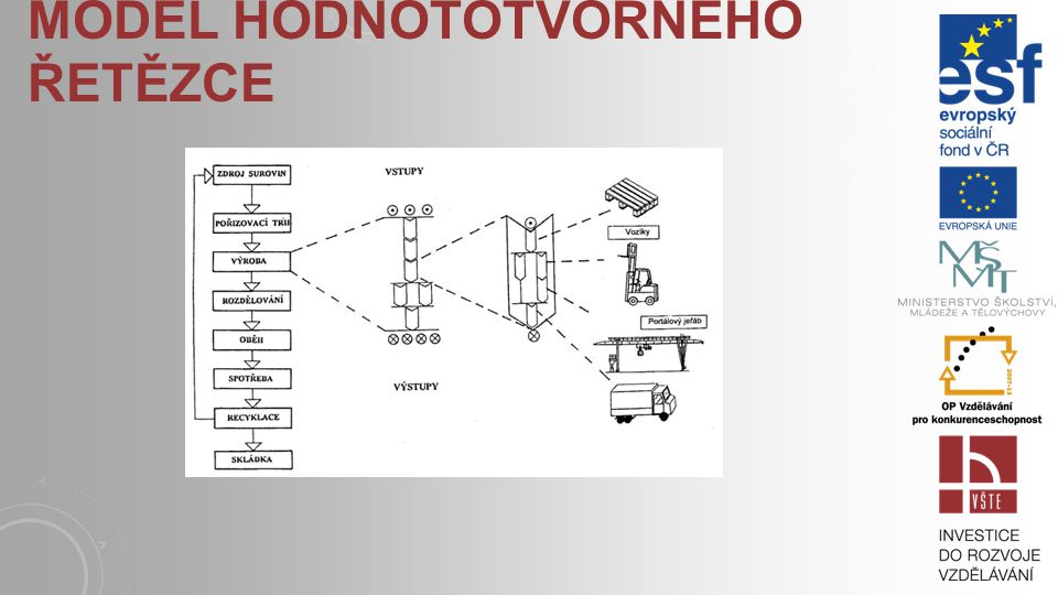 Model hodnototvorného řetězce
