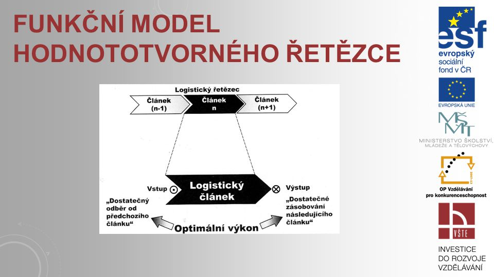 Funkční model hodnototvorného řetězce