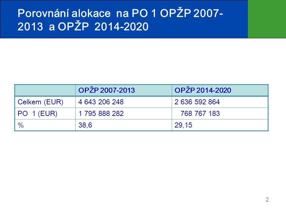 Porovnání alokace na PO 1 OPŽP 2007-2013 a OPŽP 2014-2020