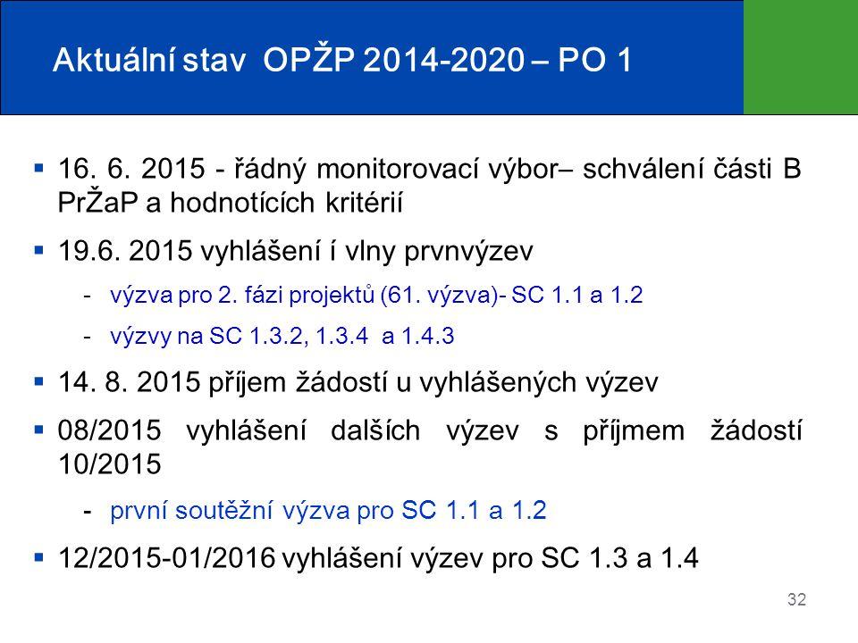 Aktuální stav OPŽP 2014-2020 – PO 1
