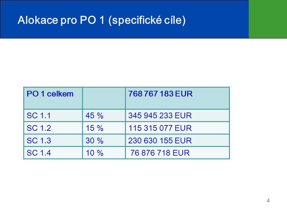 Alokace pro PO 1 (specifické cíle)