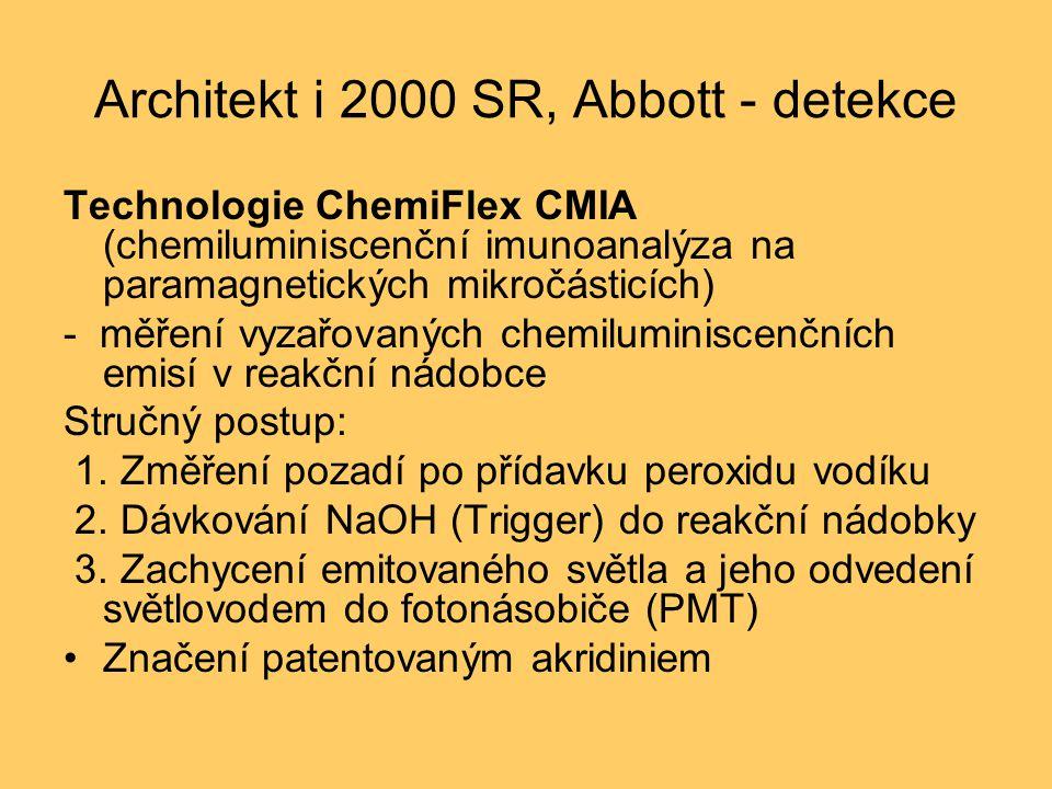 Architekt i 2000 SR, Abbott - detekce