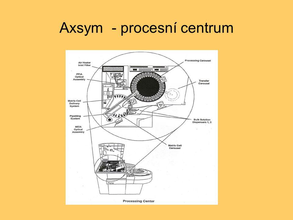 Axsym - procesní centrum