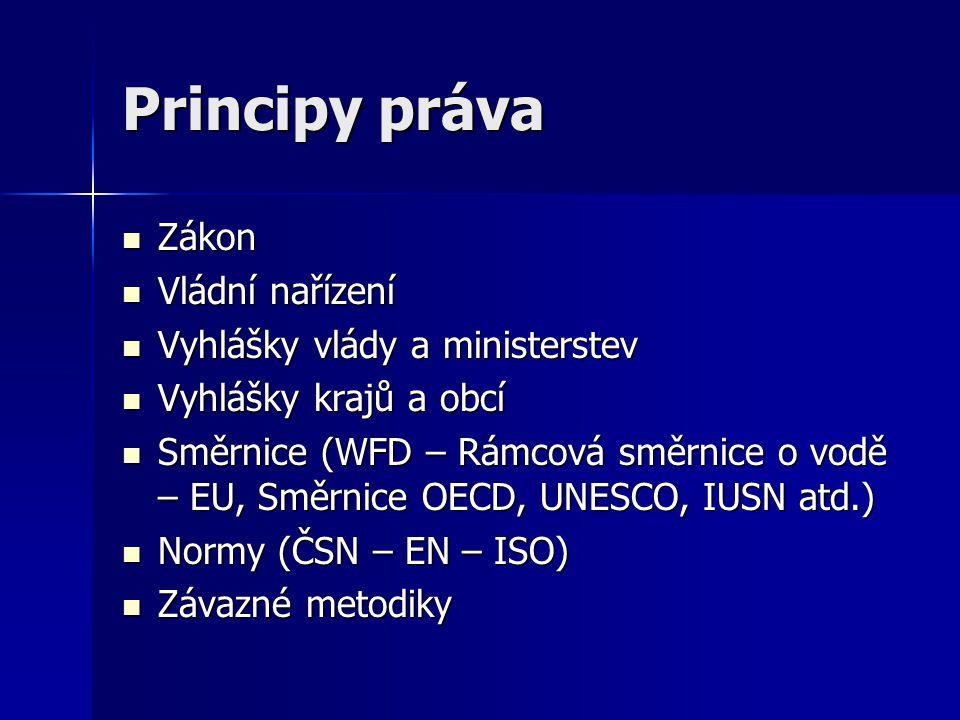 Principy práva Zákon Vládní nařízení Vyhlášky vlády a ministerstev