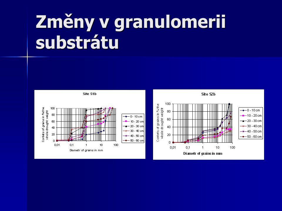 Změny v granulomerii substrátu