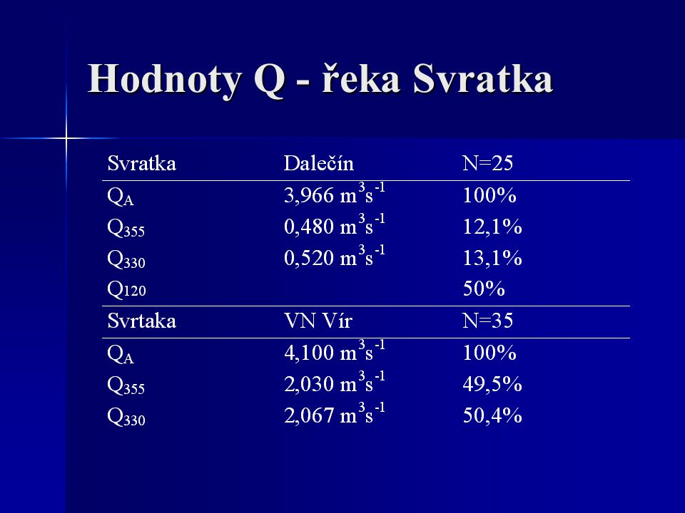 Hodnoty Q - řeka Svratka