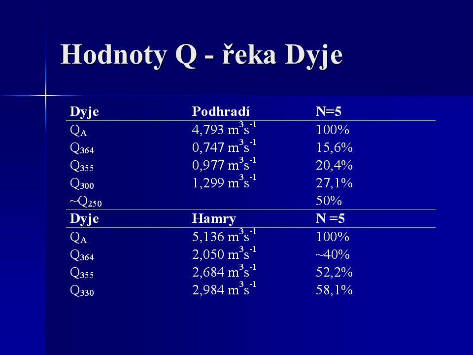Hodnoty Q - řeka Dyje