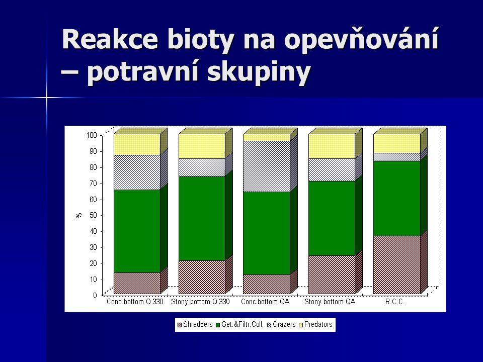 Reakce bioty na opevňování – potravní skupiny
