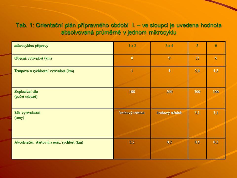 Tab. 1: Orientační plán přípravného období I