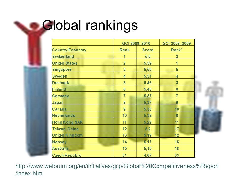 Global rankings GCI 2009–2010. GCI 2008–2009. Country/Economy. Rank. Score. Rank* Switzerland.