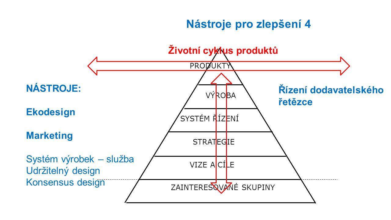 Životní cyklus produktů