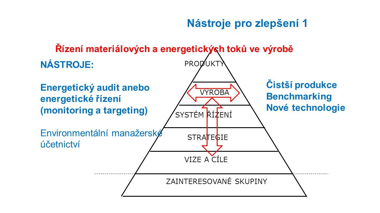 Řízení materiálových a energetických toků ve výrobě