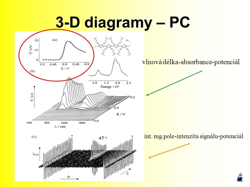 3-D diagramy – PC vlnová délka-absorbance-potenciál