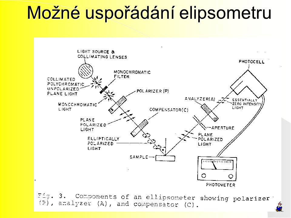 Možné uspořádání elipsometru