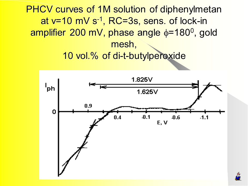 PHCV curves of 1M solution of diphenylmetan at v=10 mV s-1, RC=3s, sens.