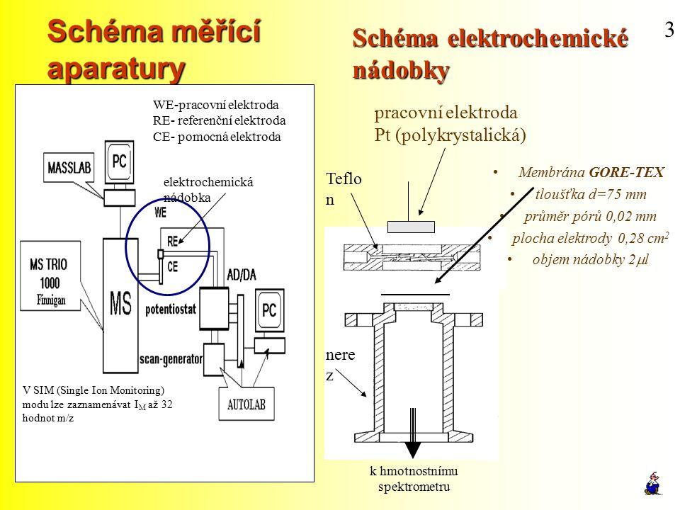 Schéma měřící aparatury
