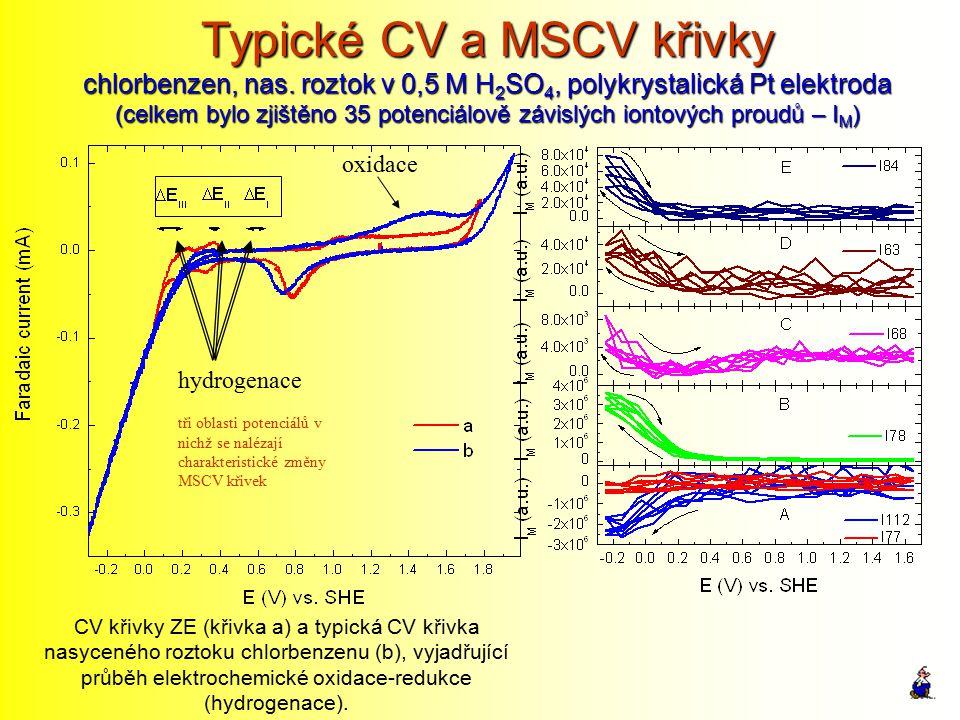 Typické CV a MSCV křivky chlorbenzen, nas