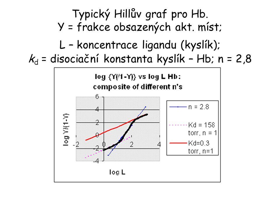 Typický Hillův graf pro Hb. Y = frakce obsazených akt