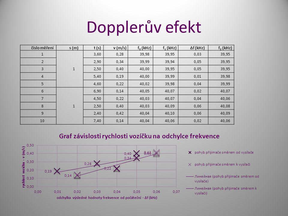 Dopplerův efekt číslo měření s (m) t (s) v (m/s) f0 (kHz) f1 (kHz)