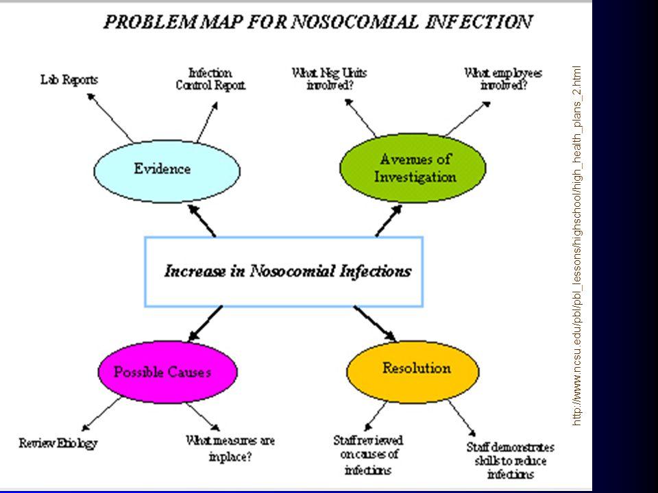 http://www. ncsu. edu/pbl/pbl_lessons/highschool/high_health_plans_2