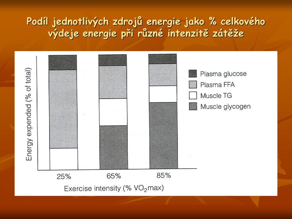 Podíl jednotlivých zdrojů energie jako % celkového výdeje energie při různé intenzitě zátěže
