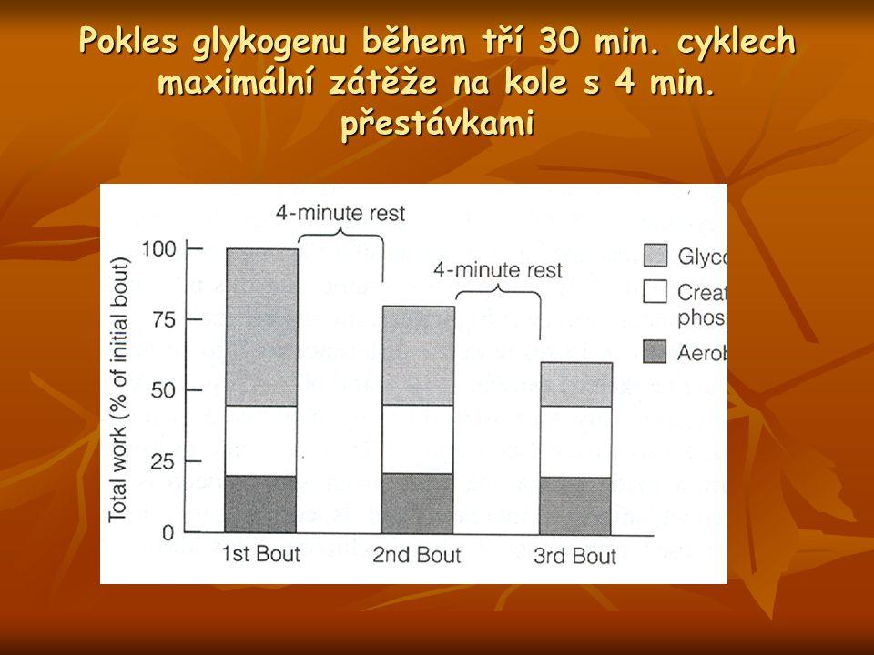 Pokles glykogenu během tří 30 min