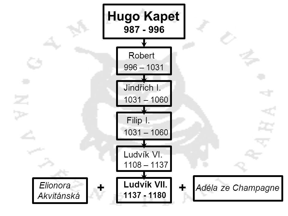 + + Hugo Kapet Robert 1031 – 1060 Ludvík VI. 987 - 996 996 – 1031