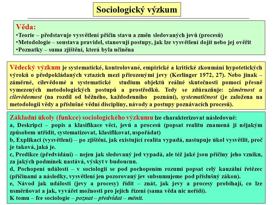 Sociologický výzkum Věda: