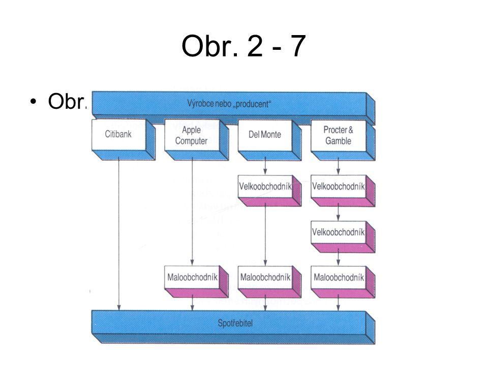 Obr. 2 - 7 Obr. 2 - 7