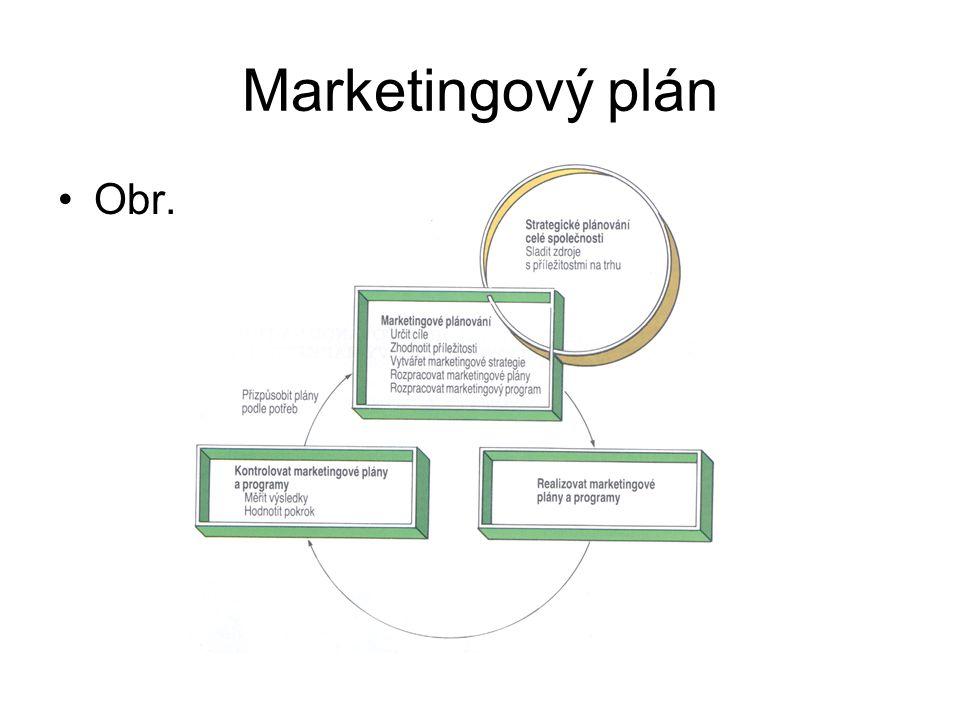 Marketingový plán Obr. 2 - 3