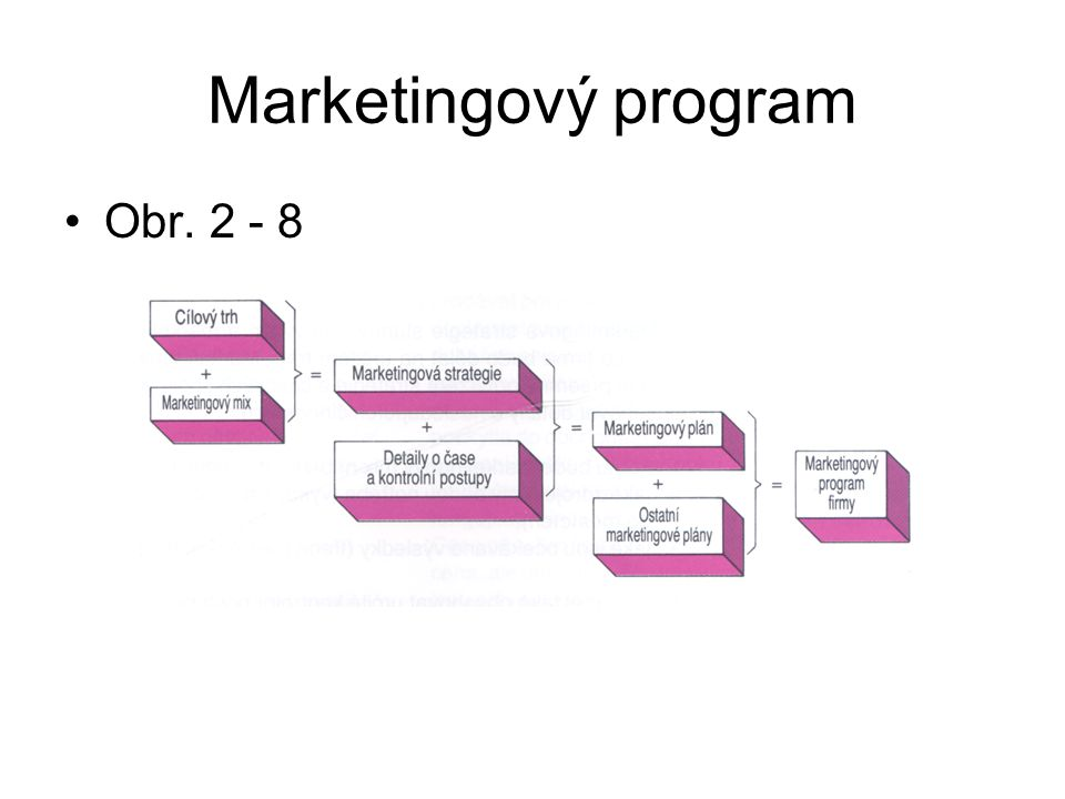 Marketingový program Obr. 2 - 8