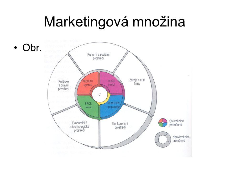 Marketingová množina Obr. 2 - 9