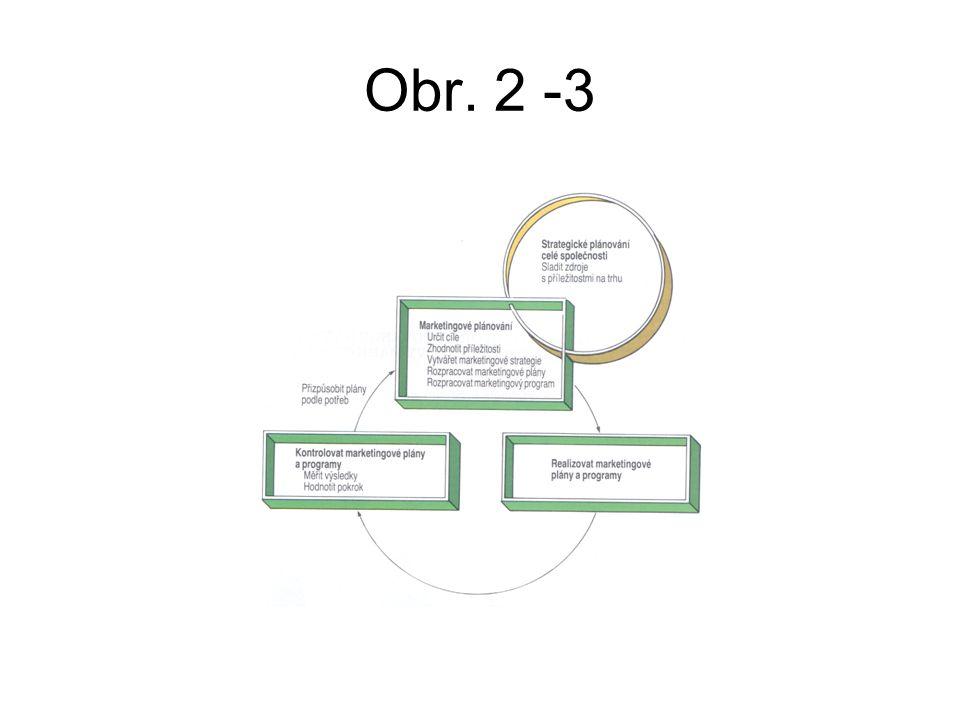Obr. 2 -3