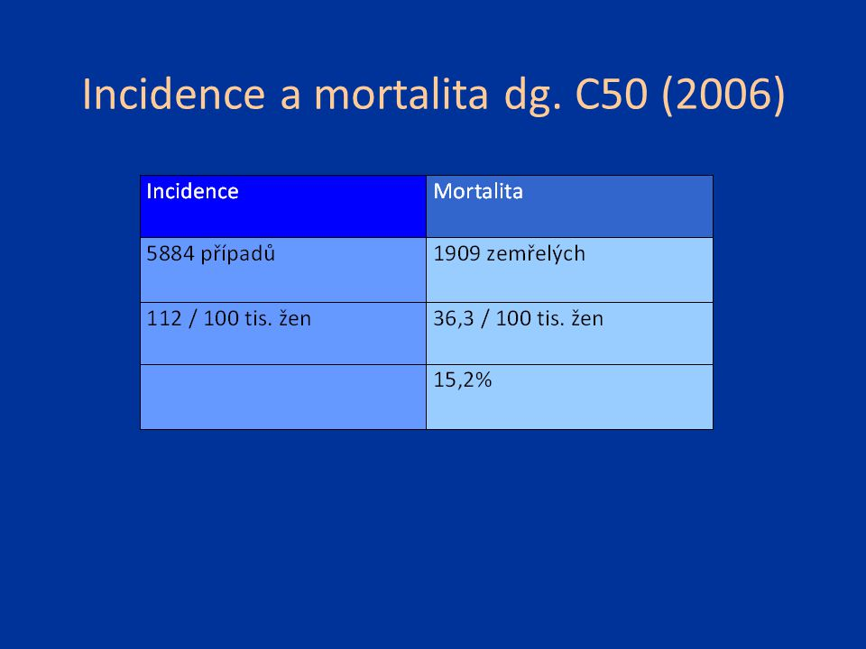 Incidence a mortalita dg. C50 (2006)