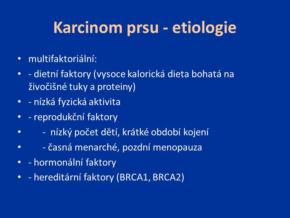 Karcinom prsu - etiologie