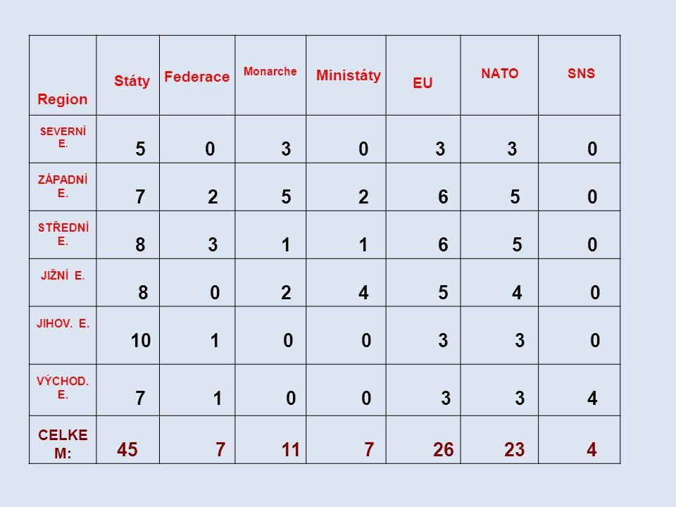 5 3 7 2 6 8 1 4 10 45 11 26 23 Region Státy Federace EU CELKEM: