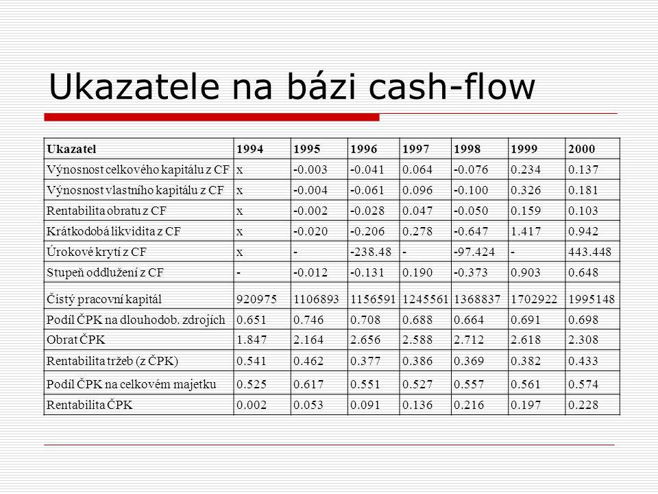 Ukazatele na bázi cash-flow