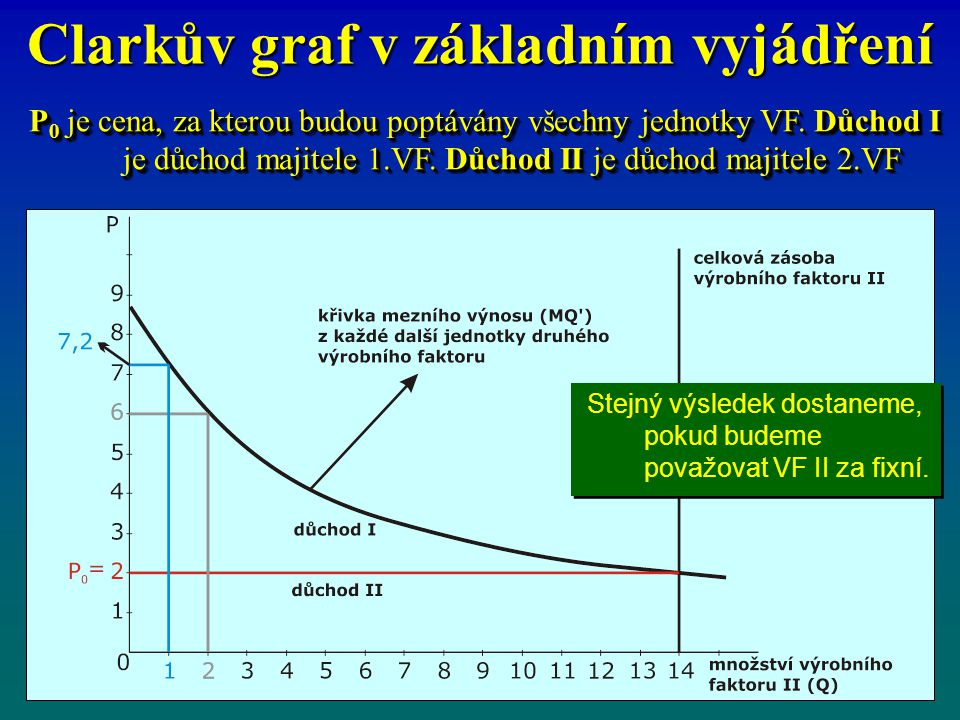 Clarkův graf v základním vyjádření
