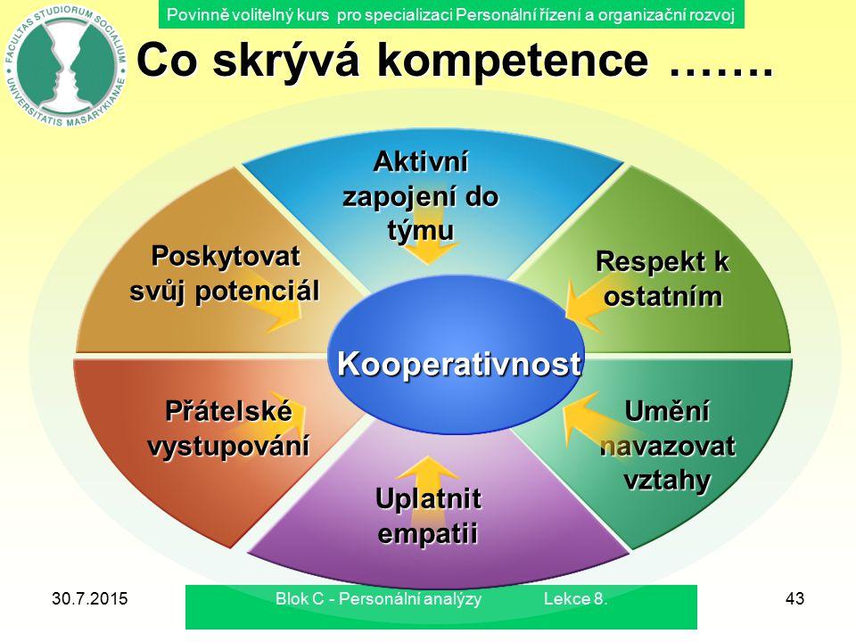 Co skrývá kompetence ……. Aktivní zapojení do týmu