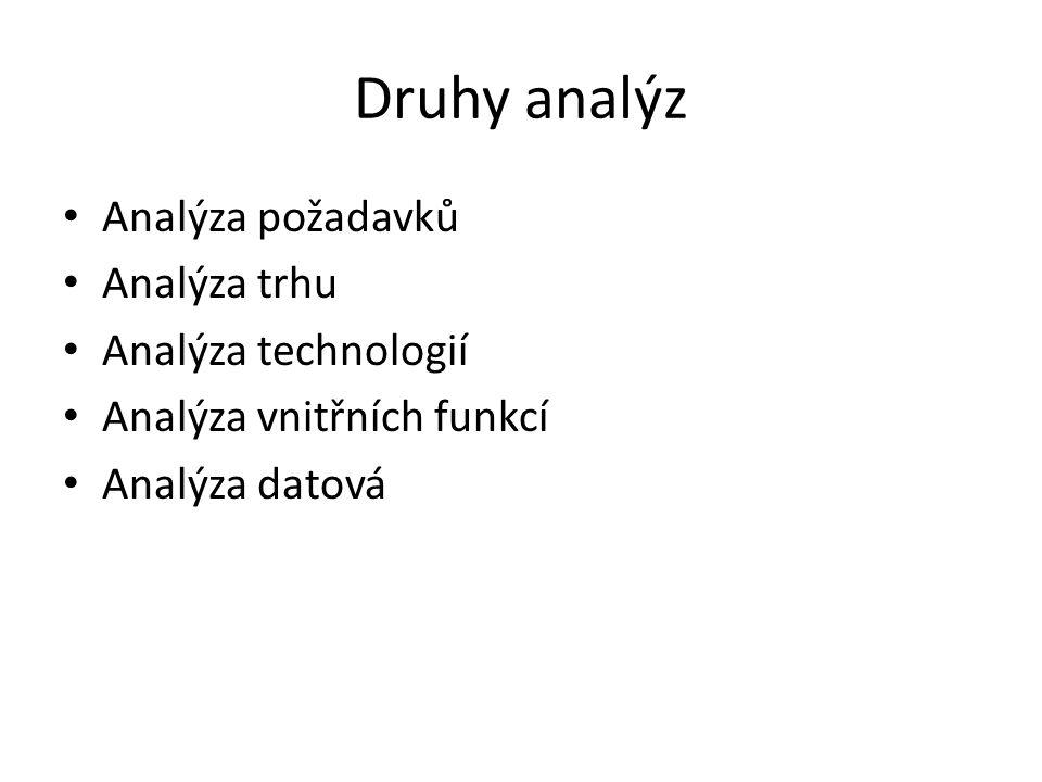 Druhy analýz Analýza požadavků Analýza trhu Analýza technologií