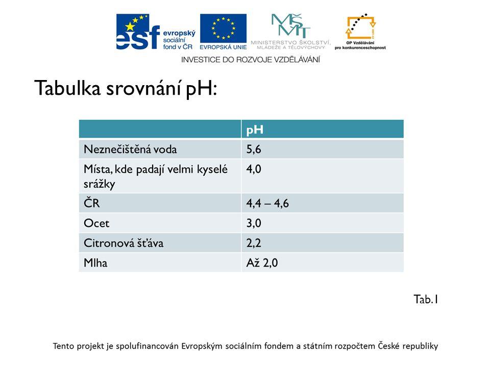 Tabulka srovnání pH: Tab.1
