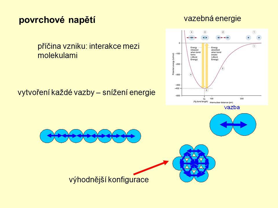 povrchové napětí vazebná energie